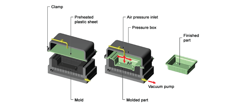pressure-thermoforming-diagram